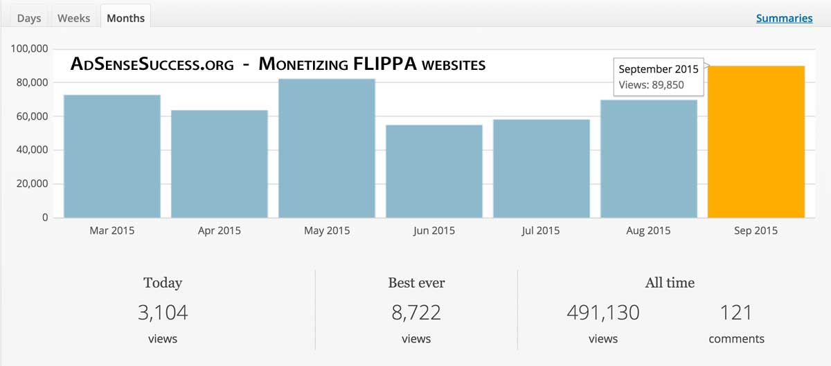 Flippa Website - WordPress Traffic