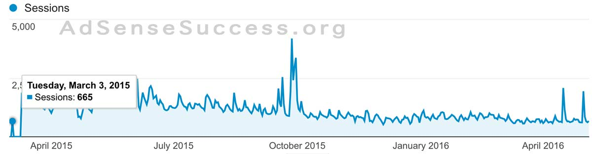 Flippa Site 1 - Traffic ( All Time)