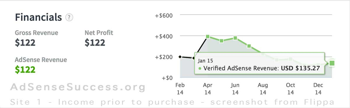 Site 1 Income Before Purchase