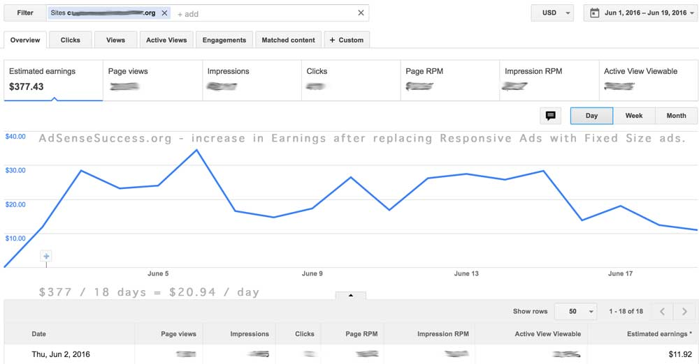 Fixed Size AdSense Unit increses RPM, Earnings