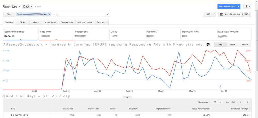 Responive AdSense Unit lowers RPM, Earnings
