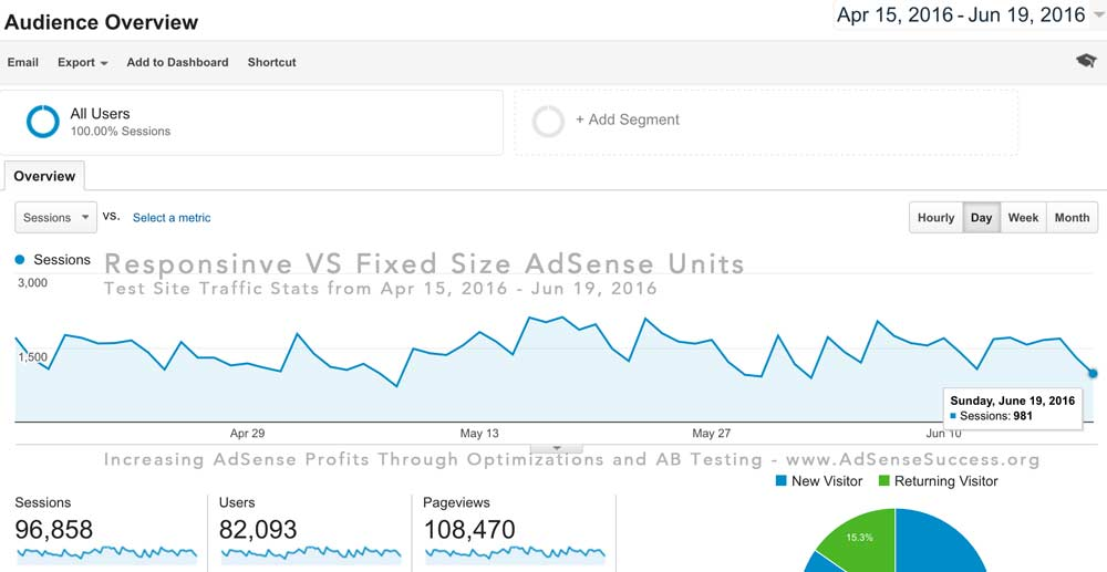 Responsinve VS Fixed Size AdSense Units - Traffic
