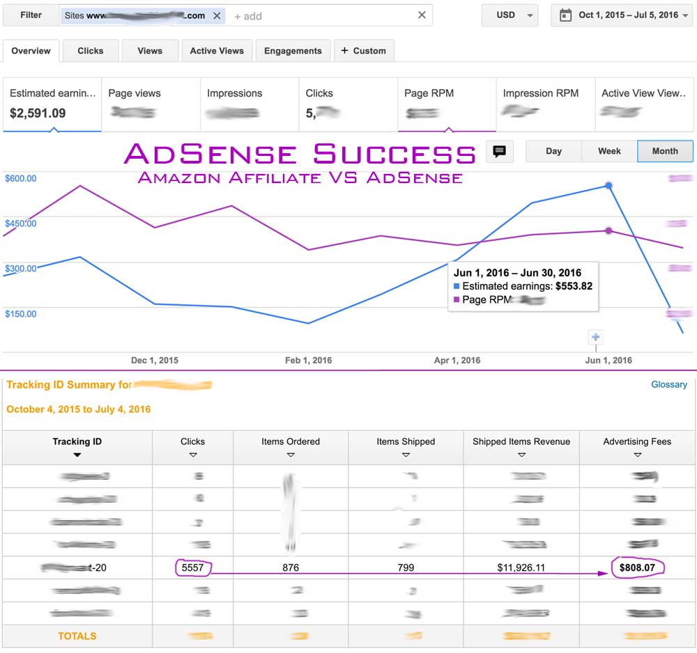 AdSense VS Amazon Affiliate Clicks to Income Ratio
