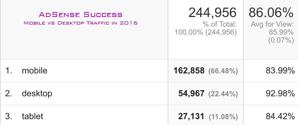 Mobile vs Desktop Traffic in 2016