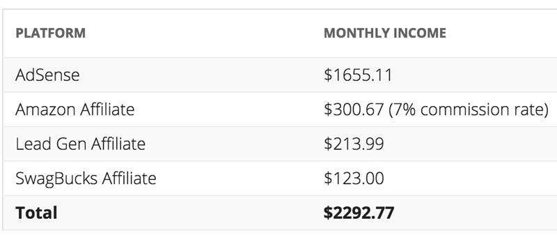 November Income Report - AdSenseNinja.com