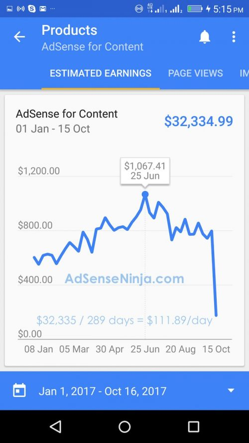 AdSense - $112 per day passive income