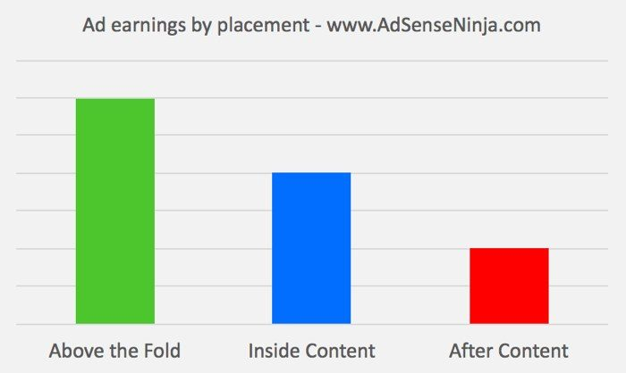 Ad revenue share by placement on website