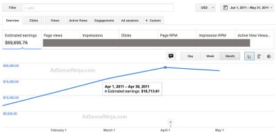 AdSense Earnings in 2011