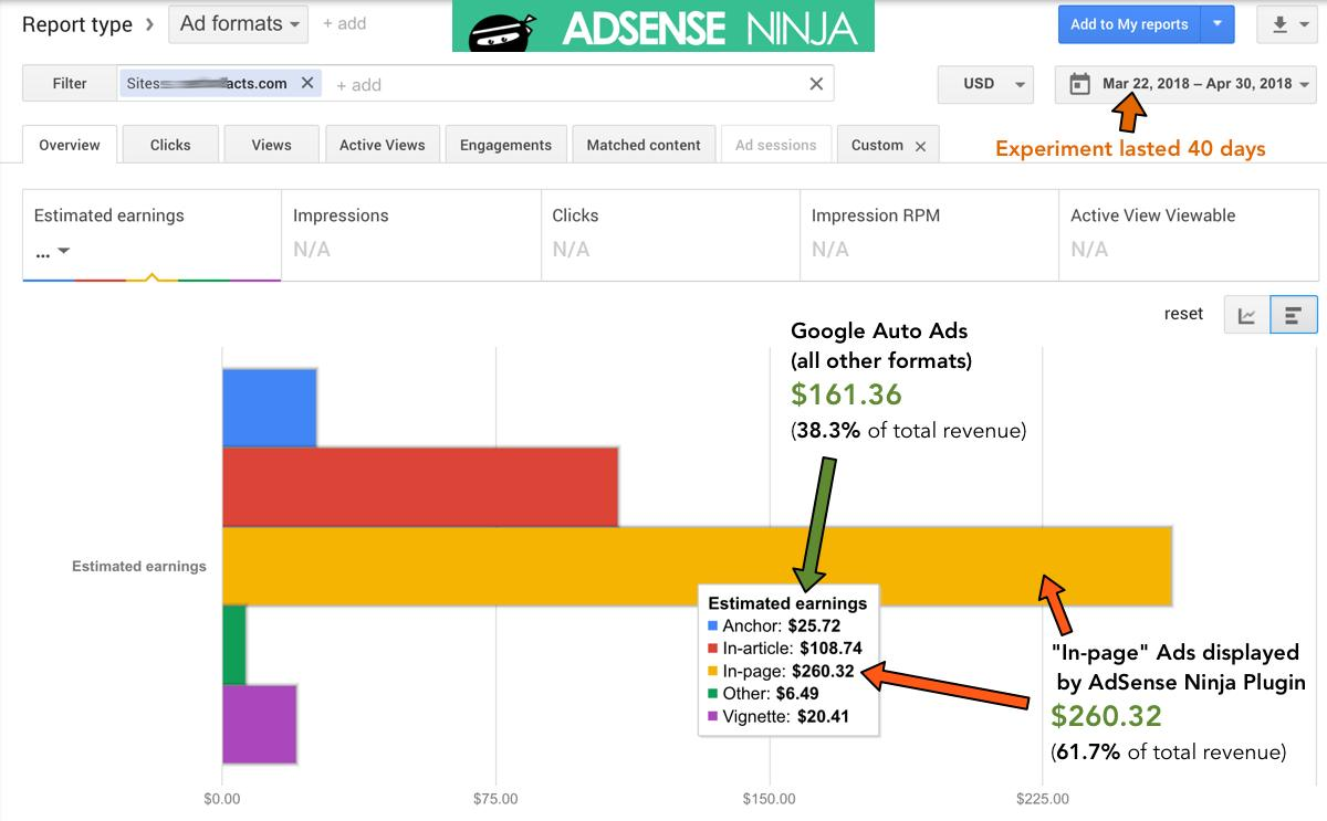 Auto Ads Experiment - Total earnings bar graph