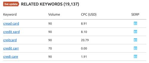 Credit Card keyword CPC in AdSense