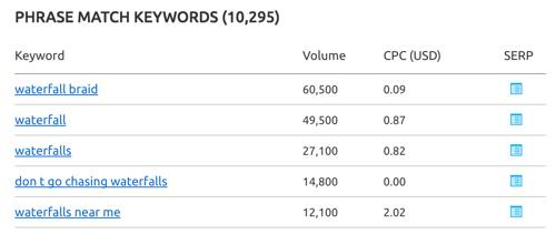 Waterfall keyword CPC in AdSense