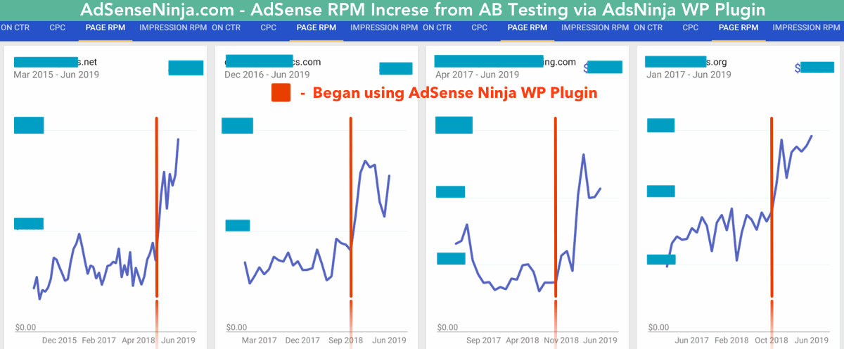 AdSense optimisation - 100% increase in Page RPM
